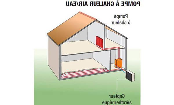 efficacité pompe à chaleur