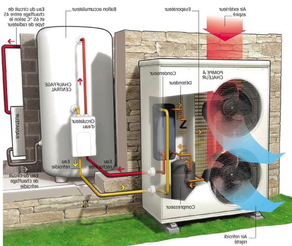 pompe a chaleur air eau prix